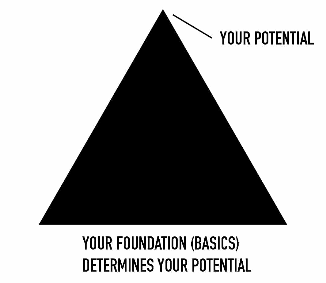 foundation determines your potential in fitness