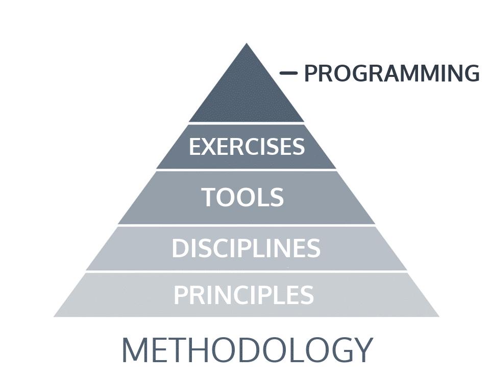training pyramid of vahva fitness